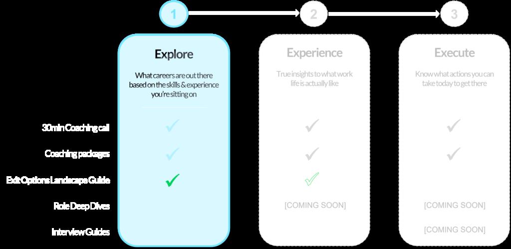 3Es - Explore Exit Options